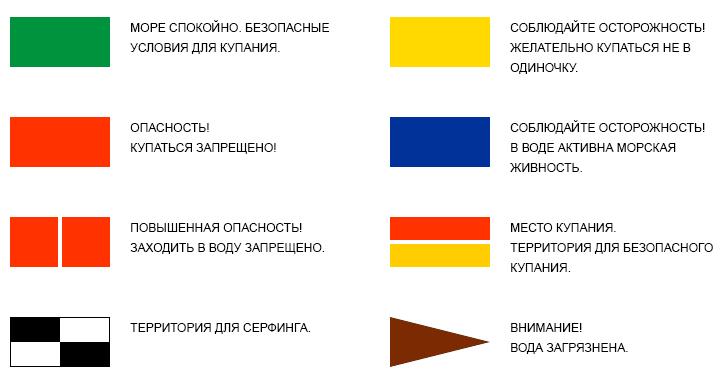Цвета флагов на пляжах